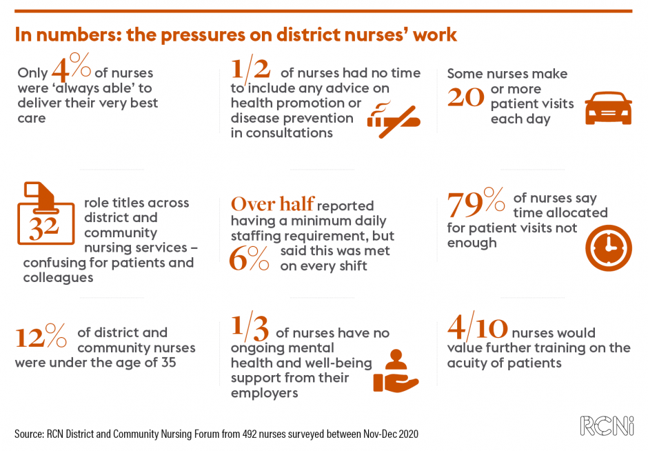 Infographic on district nurses' pressures