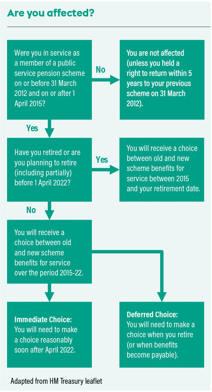 A flow chart highlighting the choices open to affected NHS pension scheme members