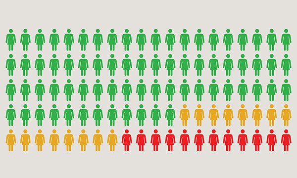 Illustration showing small figures of people, divided into colours that represent the percentage saying yes, no or maybe to the COVID-19 vaccine – most in green, fewer in yellow, and fewer still in red