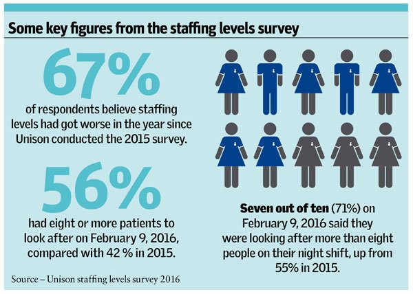 Staffing levels survey infographic