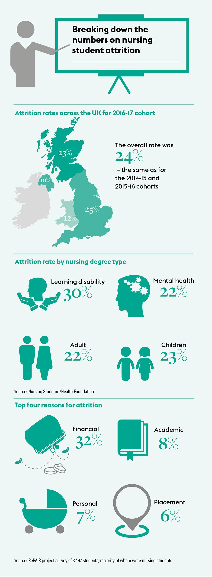 Infographic showing figures relating to nursing student attrition across the UK in the three years to 2019