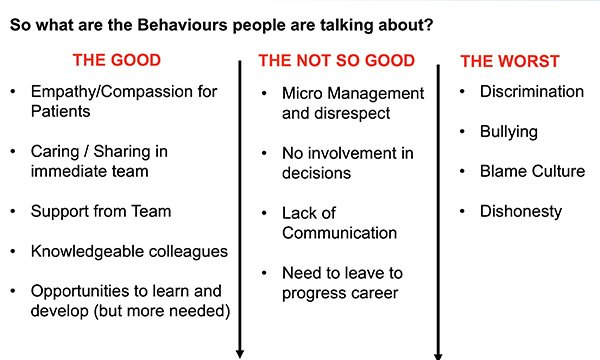 A table showing the good and bad points raised by staff. The trust recorded and considered both positive and negative comments received