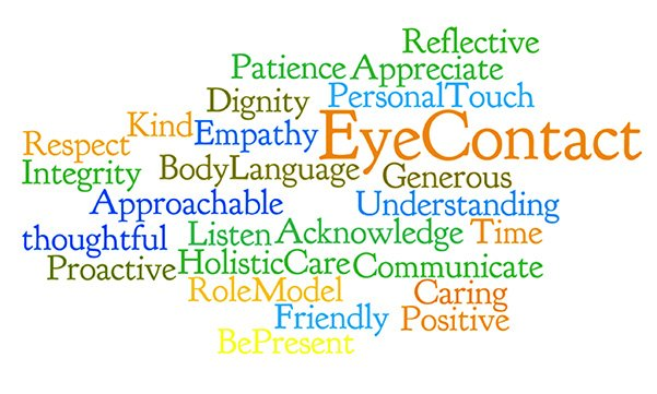 Word cloud showing descriptions related to the value 'compassion'. The trust's four core values were developed based on the words of its staff